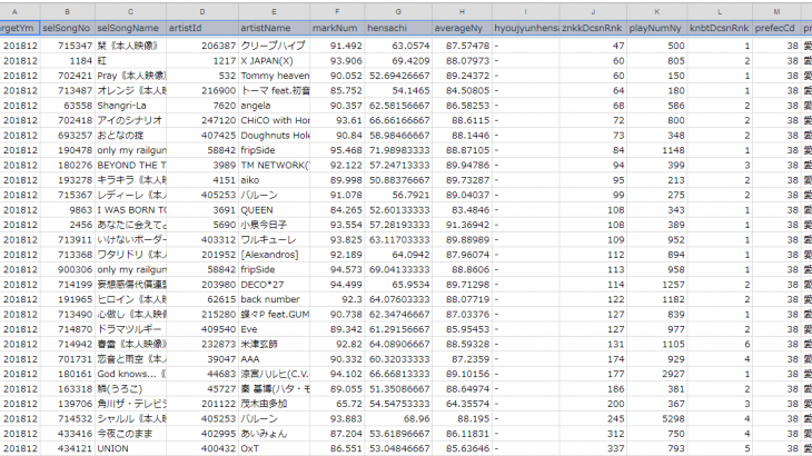Googleスプレッドシートに全国採点GP履歴を集計するGoogle Apps Script