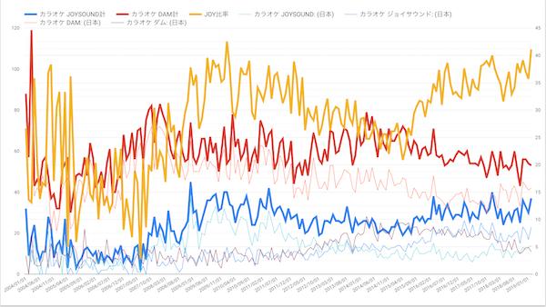 Googleトレンドによるカラオケ人気度動向調査(2019年02月28日)