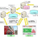 JOYSOUNDのデータベースシステムその他うたスキサイト構築のパートナー企業について