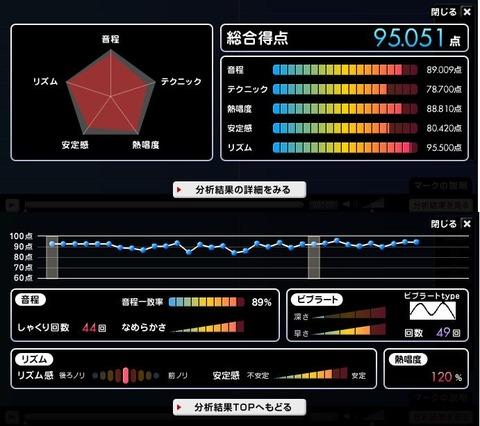 分析採点パラシュートリミット20140129